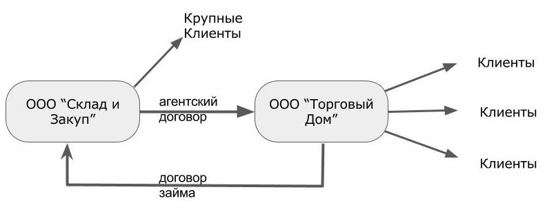 Оптимизация налога агентский договор согласие на регистрацию ооо всех лиц