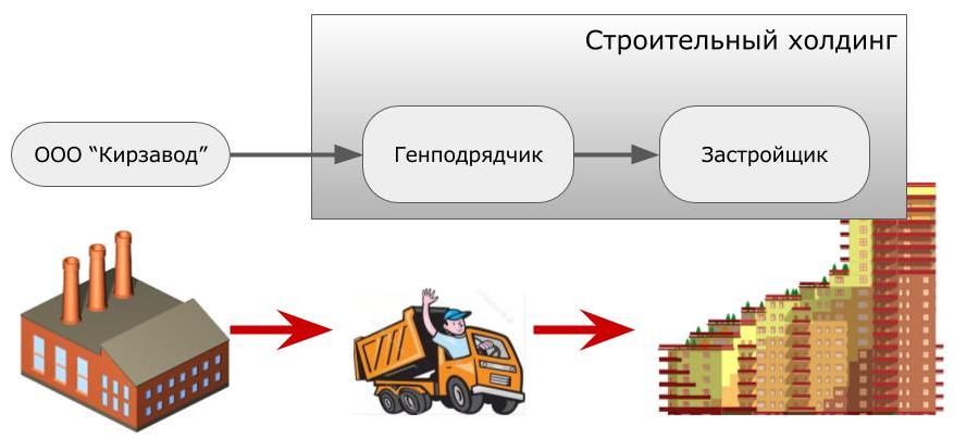 ндс строительная компания