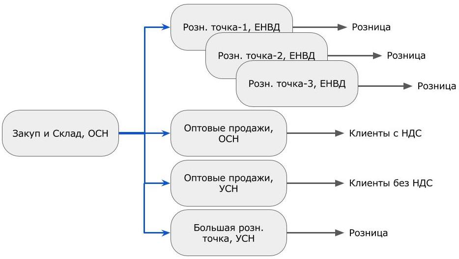 Ритейл налоги оптимизация нулевая декларация 3 ндфл пример
